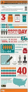 Prescription-Drug-Abuse-Infographic 2
